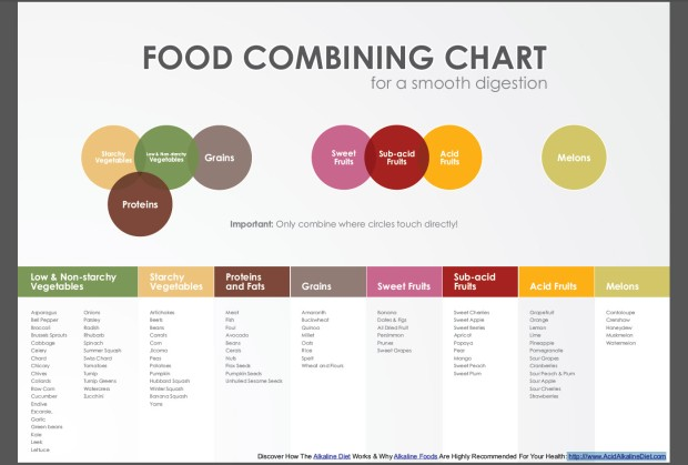 food_combining_chart.jpg