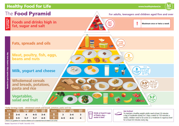 food pyramid-simple.png