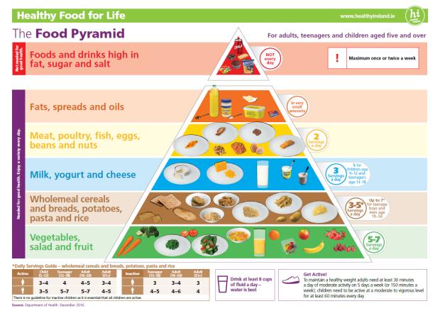 food pyramid-simple.png